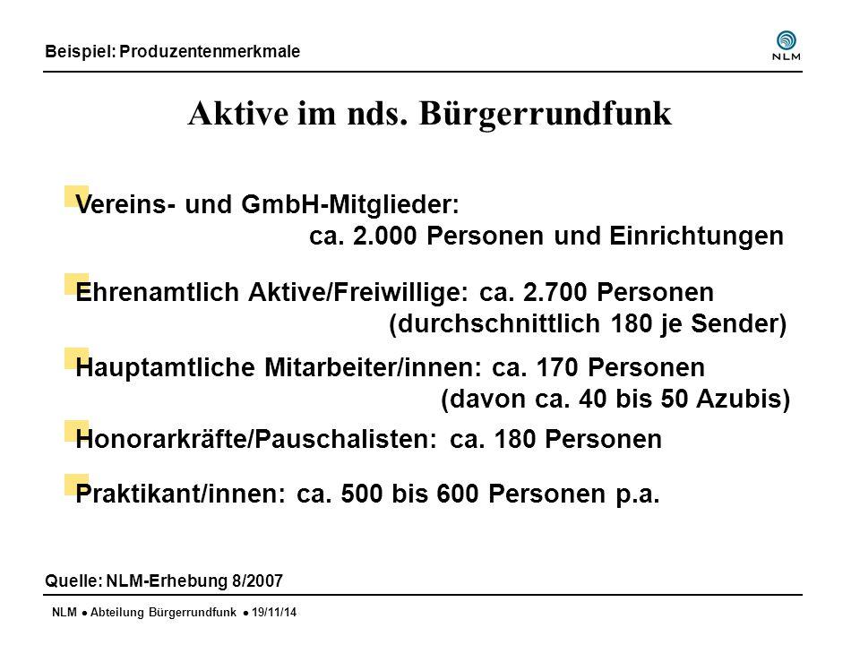 NLM  Abteilung Bürgerrundfunk  19/11/14 Aktive im nds. Bürgerrundfunk Beispiel: Produzentenmerkmale Quelle: NLM-Erhebung 8/2007 Vereins- und GmbH-Mi