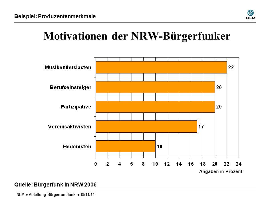 NLM  Abteilung Bürgerrundfunk  19/11/14 Motivationen der NRW-Bürgerfunker Beispiel: Produzentenmerkmale Quelle: Bürgerfunk in NRW 2006 Angaben in Pr