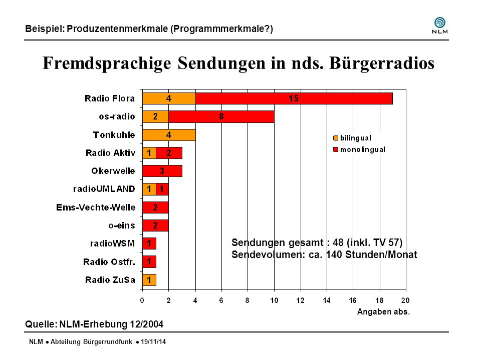 NLM  Abteilung Bürgerrundfunk  19/11/14 Fremdsprachige Sendungen in nds. Bürgerradios Quelle: NLM-Erhebung 12/2004 Angaben abs. Beispiel: Produzente