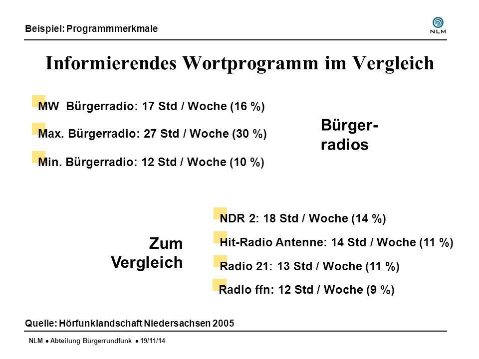 NLM  Abteilung Bürgerrundfunk  19/11/14 Informationsprogramm im Bürgerradiovergleich Beispiel: Programmmerkmale Quelle: Hörfunklandschaft Niedersachsen 2005 Std.-Min.-Sek.
