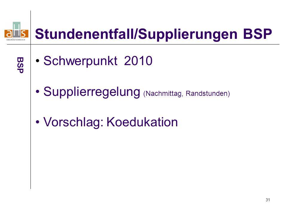 31 Stundenentfall/Supplierungen BSP BSP Schwerpunkt 2010 Supplierregelung (Nachmittag, Randstunden) Vorschlag: Koedukation