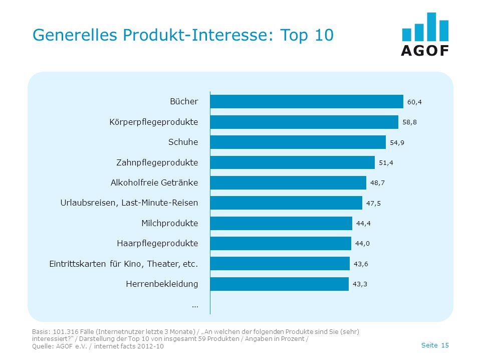 """Seite 15 Generelles Produkt-Interesse: Top 10 Basis: 101.316 Fälle (Internetnutzer letzte 3 Monate) / """"An welchen der folgenden Produkte sind Sie (sehr) interessiert / Darstellung der Top 10 von insgesamt 59 Produkten / Angaben in Prozent / Quelle: AGOF e.V."""