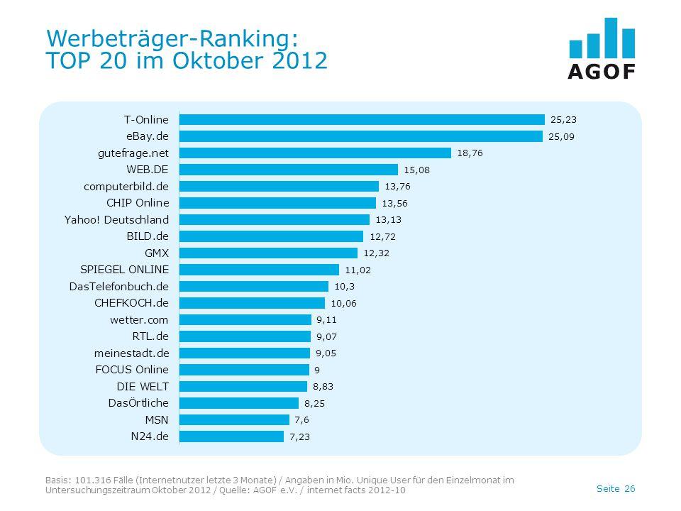 Seite 26 Werbeträger-Ranking: TOP 20 im Oktober 2012 Basis: 101.316 Fälle (Internetnutzer letzte 3 Monate) / Angaben in Mio.