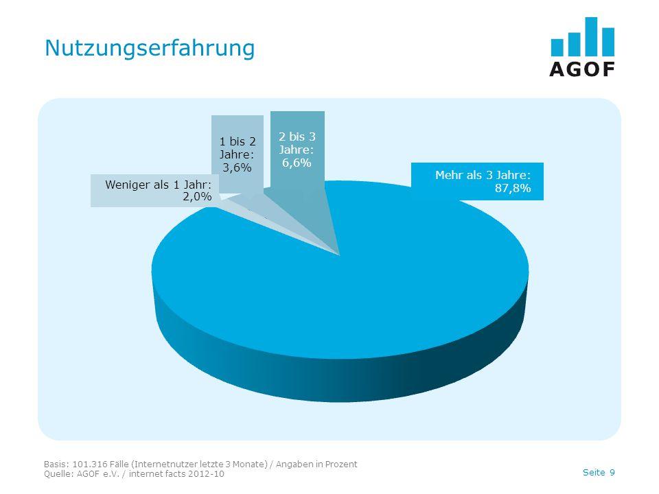Seite 9 Nutzungserfahrung Basis: 101.316 Fälle (Internetnutzer letzte 3 Monate) / Angaben in Prozent Quelle: AGOF e.V.