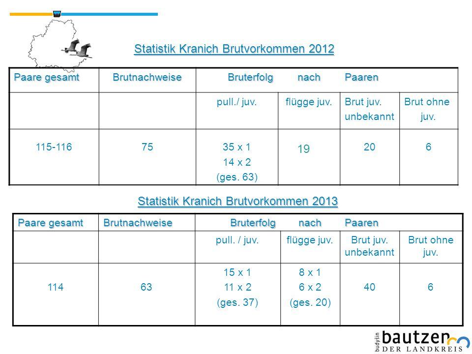 Statistik Kranich Brutvorkommen 2012 Paare gesamt BrutnachweiseBruterfolgnachPaaren 115-11675 pull./ juv. 35 x 1 14 x 2 (ges. 63) flügge juv.Brut juv.