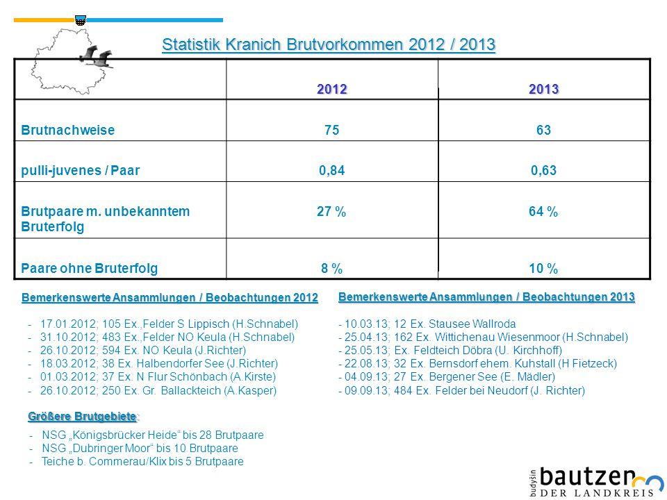 Statistik Kranich Brutvorkommen 2012 / 2013 20122013 Brutnachweise7563 pulli-juvenes / Paar0,840,63 Brutpaare m. unbekanntem Bruterfolg 27 %64 % Paare