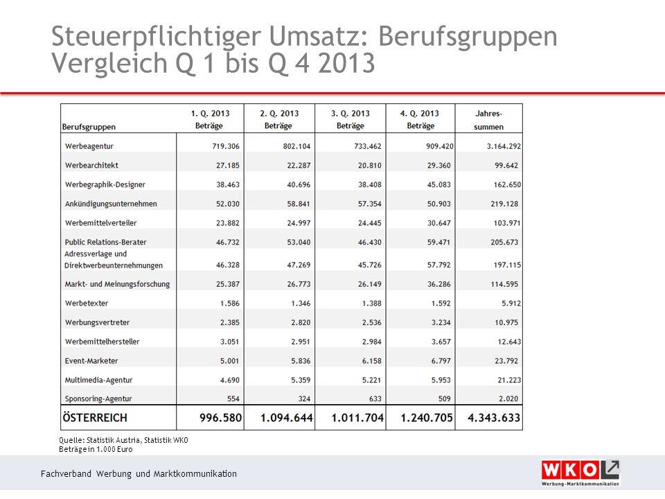 Fachverband Werbung und Marktkommunikation Steuerpflichtiger Umsatz: Berufsgruppen Vergleich Q 1 bis Q 4 2013 Quelle: Statistik Austria, Statistik WKO Beträge in 1.000 Euro