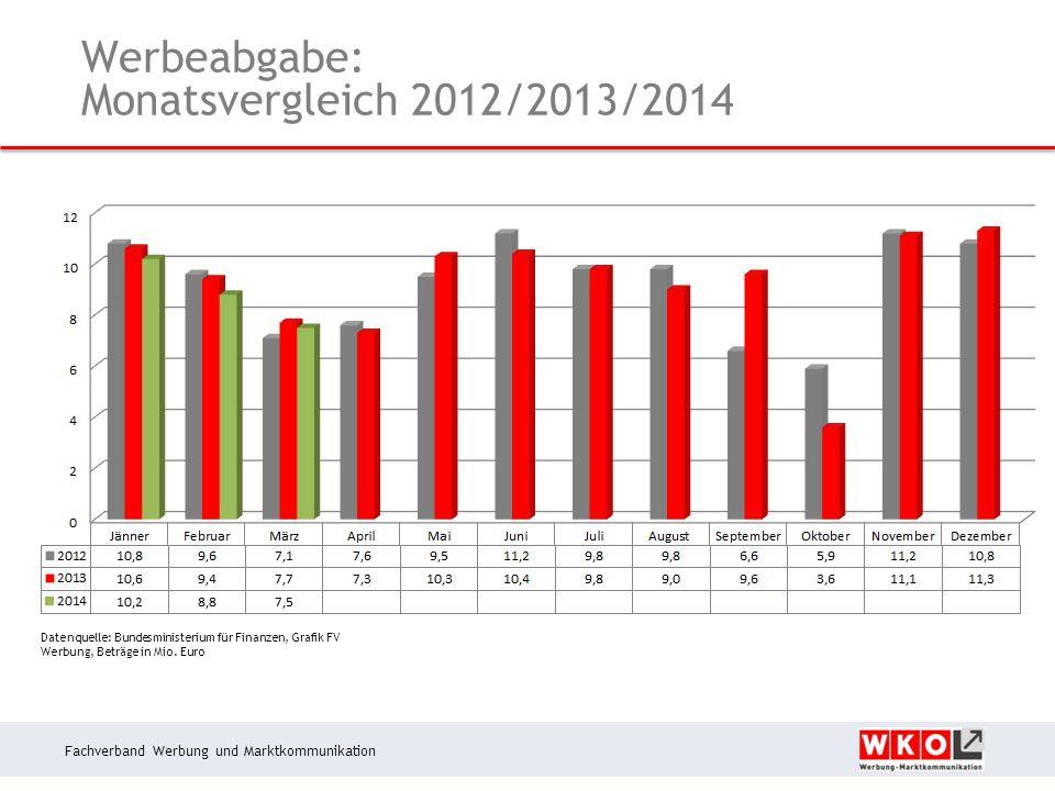 Fachverband Werbung und Marktkommunikation Werbeabgabe: Monatsvergleich 2012/2013/2014 Datenquelle: Bundesministerium für Finanzen, Grafik FV Werbung, Beträge in Mio.