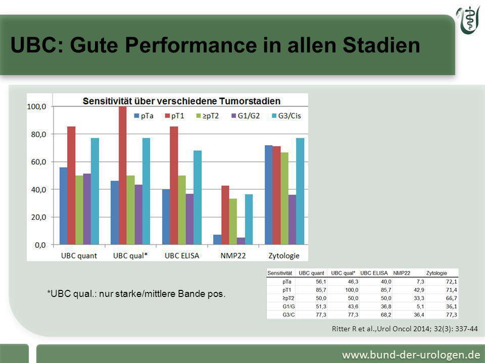 www.bund-der-urologen.de UBC: Gute Performance in allen Stadien Ritter R et al.,Urol Oncol 2014; 32(3): 337-44 *UBC qual.: nur starke/mittlere Bande p