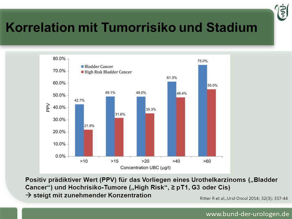 www.bund-der-urologen.de Korrelation mit Tumorrisiko und Stadium Ritter R et al.,Urol Oncol 2014; 32(3): 337-44 Positiv prädiktiver Wert (PPV) für das