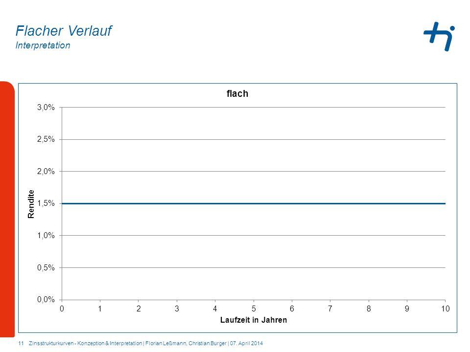 Interpretation 11 Flacher Verlauf Zinsstrukturkurven - Konzeption & Interpretation | Florian Leßmann, Christian Burger | 07. April 2014