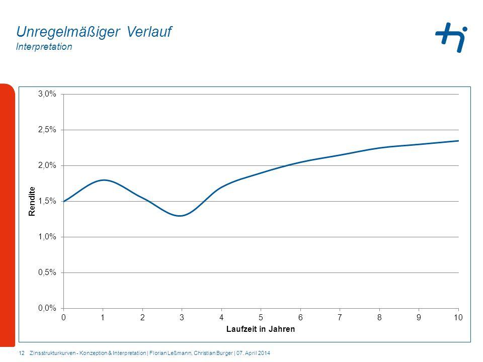 Interpretation 12 Unregelmäßiger Verlauf Zinsstrukturkurven - Konzeption & Interpretation | Florian Leßmann, Christian Burger | 07. April 2014