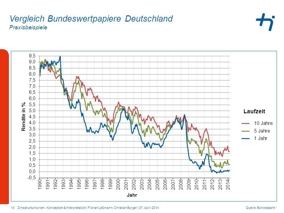 Praxisbeispiele 13 Vergleich Bundeswertpapiere Deutschland Quelle: Bundesbank 1 Zinsstrukturkurven - Konzeption & Interpretation | Florian Leßmann, Christian Burger | 07.