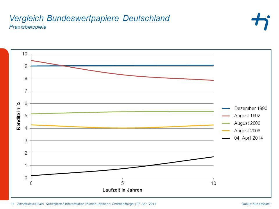 Praxisbeispiele 14 Vergleich Bundeswertpapiere Deutschland Quelle: Bundesbank 1 Zinsstrukturkurven - Konzeption & Interpretation | Florian Leßmann, Christian Burger | 07.