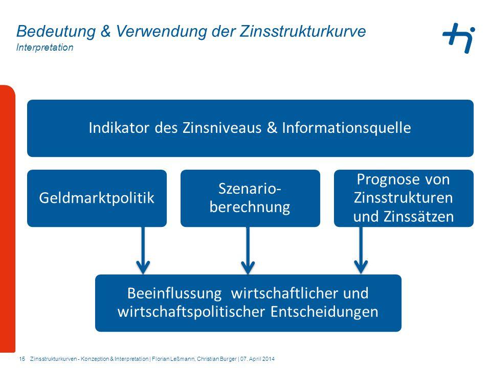 Interpretation 15 Bedeutung & Verwendung der Zinsstrukturkurve Indikator des Zinsniveaus & InformationsquelleGeldmarktpolitik Szenario- berechnung Pro