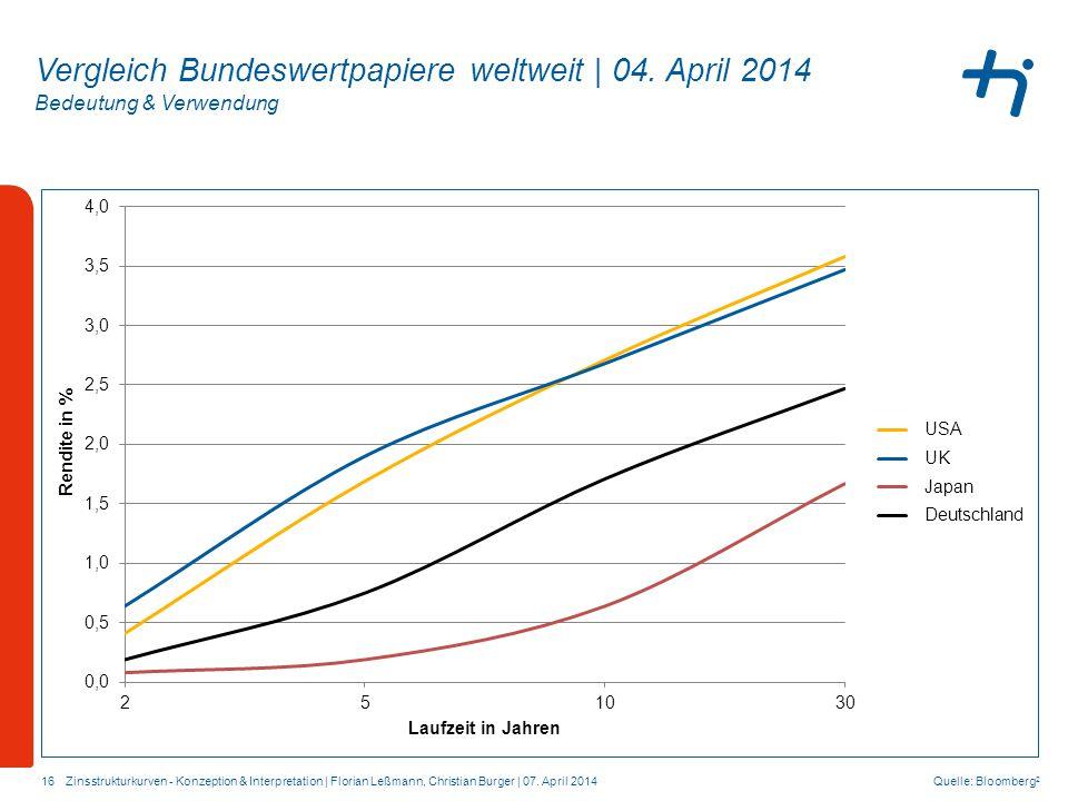 Bedeutung & Verwendung 16 Vergleich Bundeswertpapiere weltweit | 04. April 2014 Quelle: Bloomberg 2 Zinsstrukturkurven - Konzeption & Interpretation |