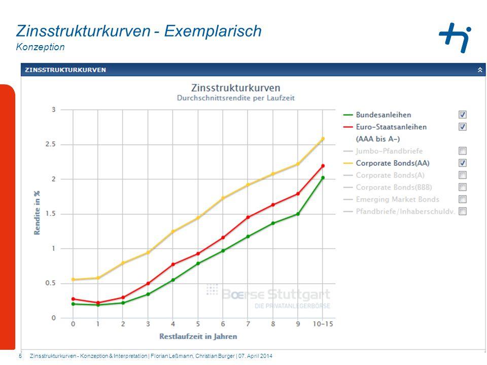 Konzeption 5 Zinsstrukturkurven - Exemplarisch Zinsstrukturkurven - Konzeption & Interpretation | Florian Leßmann, Christian Burger | 07. April 2014