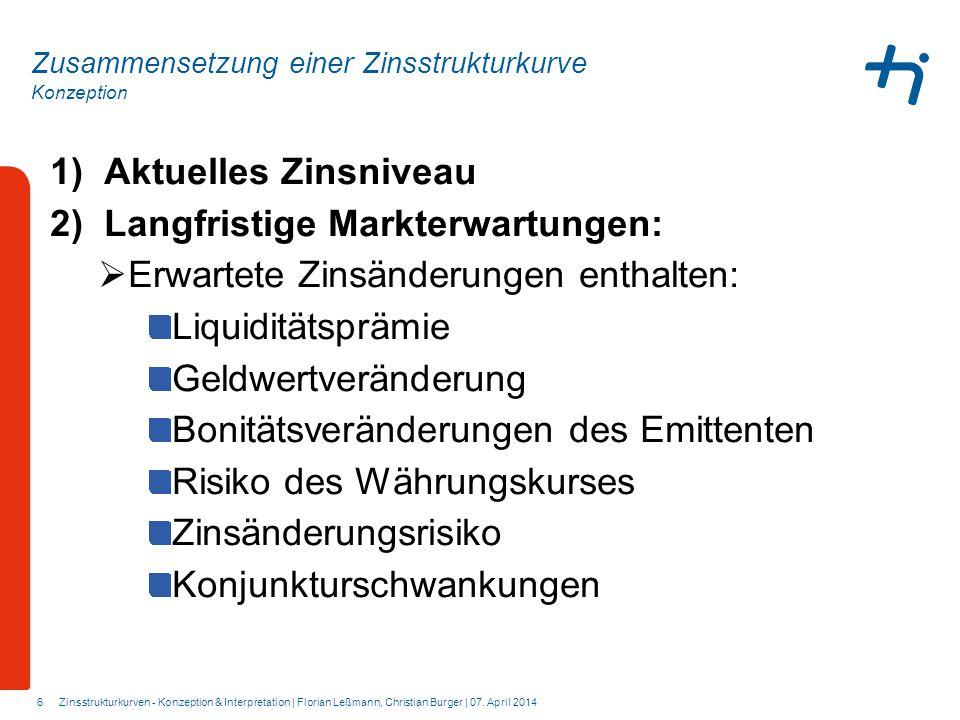 Konzeption 6 Zusammensetzung einer Zinsstrukturkurve 1)Aktuelles Zinsniveau 2)Langfristige Markterwartungen:  Erwartete Zinsänderungen enthalten: Liq