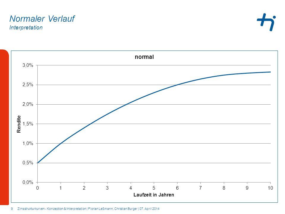 Interpretation 9 Normaler Verlauf Zinsstrukturkurven - Konzeption & Interpretation | Florian Leßmann, Christian Burger | 07. April 2014