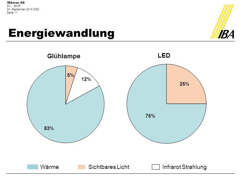 IBAarau AG Div. / EWP 24. September 2014 DSC Seite 11 Energiewandlung Sichtbares LichtWärmeInfrarot Strahlung Glühlampe LED 75% 25%