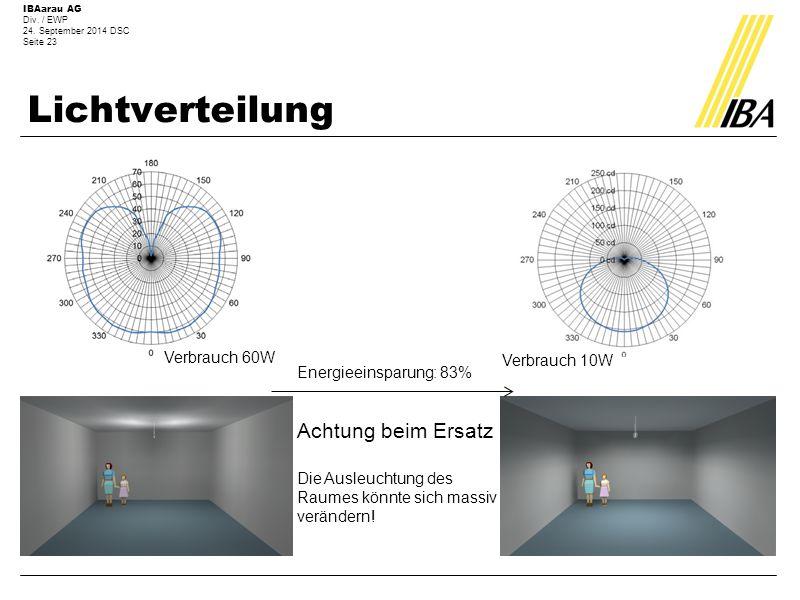 IBAarau AG Div. / EWP 24. September 2014 DSC Seite 23 Lichtverteilung Verbrauch 60W Verbrauch 10W Energieeinsparung: 83% Achtung beim Ersatz Die Ausle