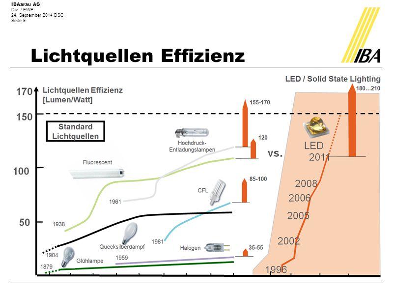 IBAarau AG Div. / EWP 24. September 2014 DSC Seite 9 Lichtquellen Effizienz