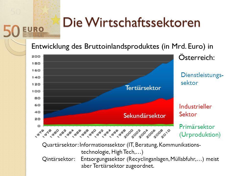 Die Wirtschaftssektoren Entwicklung des Bruttoinlandsproduktes (in Mrd. Euro) in Österreich: Tertiärsektor Sekundärsektor Primärsektor (Urproduktion)