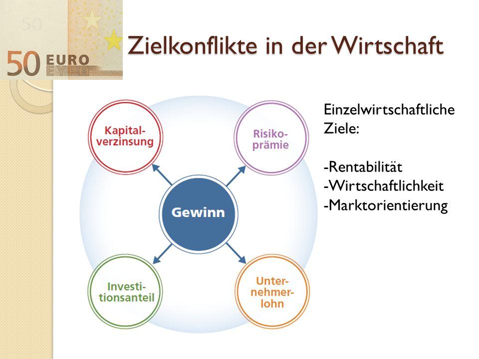 Zielkonflikte in der Wirtschaft Einzelwirtschaftliche Ziele: -Rentabilität -Wirtschaftlichkeit -Marktorientierung