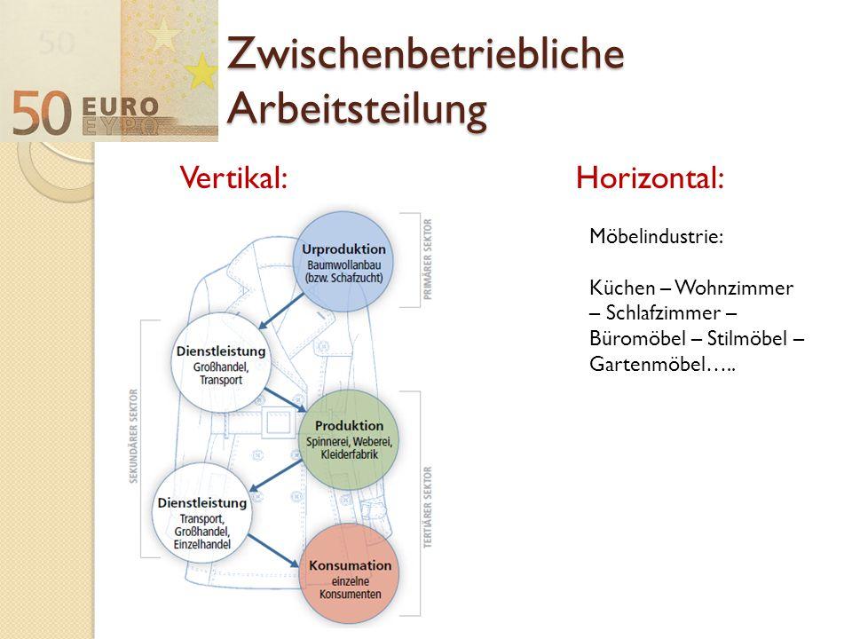 Zwischenbetriebliche Arbeitsteilung Vertikal:Horizontal: Möbelindustrie: Küchen – Wohnzimmer – Schlafzimmer – Büromöbel – Stilmöbel – Gartenmöbel…..