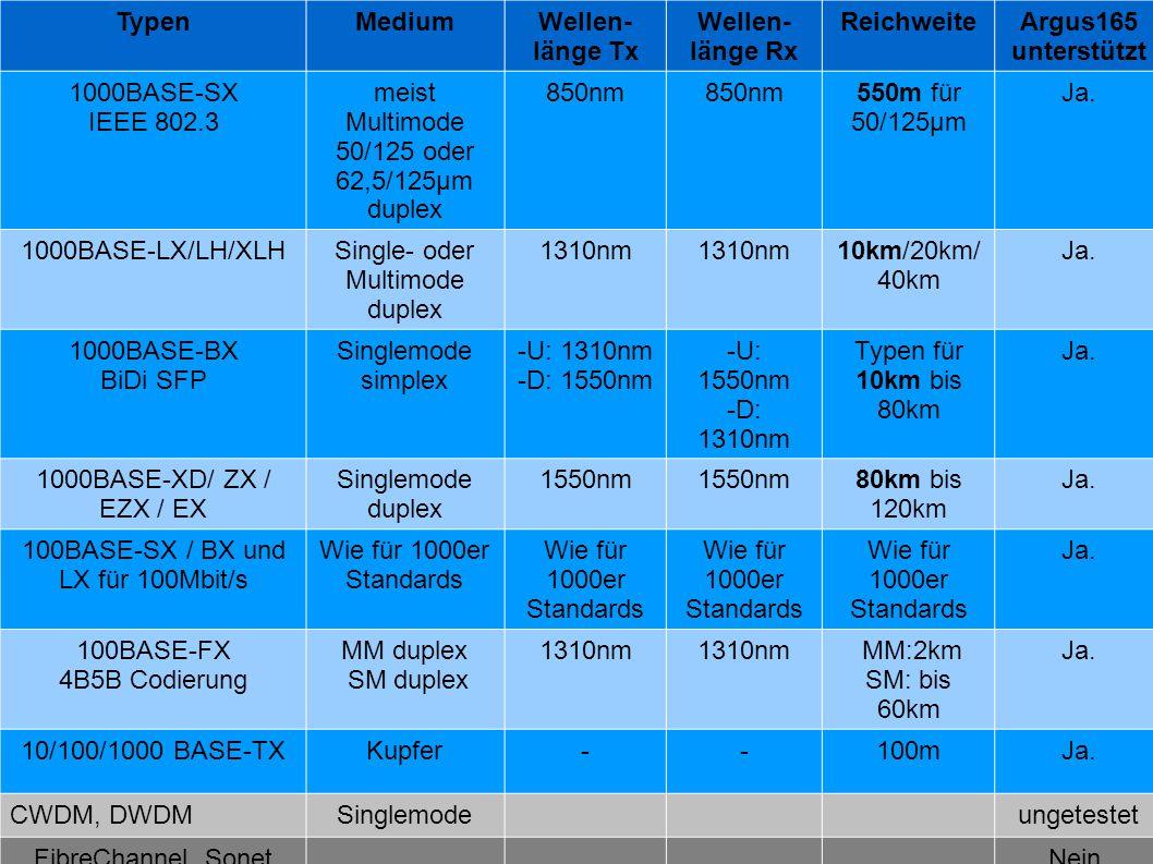 SFP Typen: TypenMediumWellen- länge Tx Wellen- länge Rx ReichweiteArgus165 unterstützt 1000BASE-SX IEEE 802.3 meist Multimode 50/125 oder 62,5/125µm d