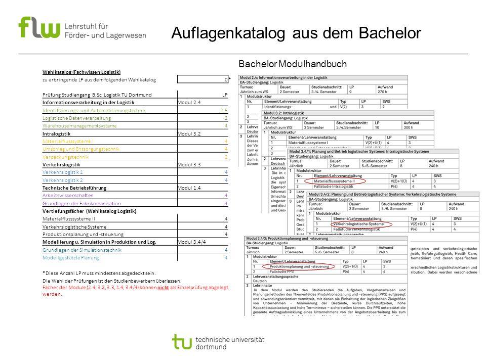 Auflagenkatalog aus dem Bachelor Wahlkatalog (Fachwissen Logistik) zu erbringende LP aus dem folgenden Wahlkatalog0* Prüfung Studiengang B.Sc. Logisti