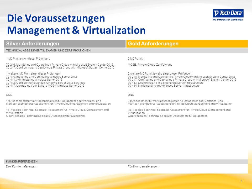 5 Die Voraussetzungen Management & Virtualization 1 MCP mit einer dieser Prüfungen: 70-246: Monitoring and Operating a Private Cloud with Microsoft Sy