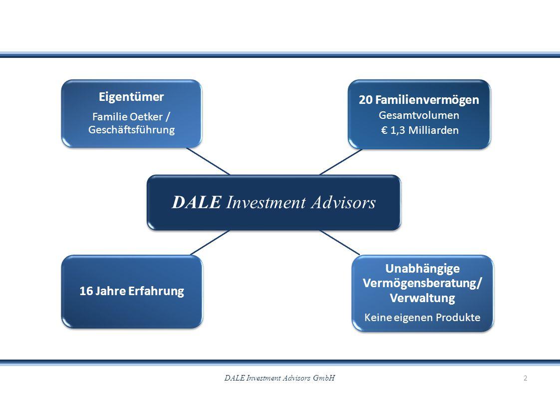 DALE Investment Advisors 16 Jahre Erfahrung 20 Familienvermögen Gesamtvolumen € 1,3 Milliarden Unabhängige Vermögensberatung/ Verwaltung Keine eigenen