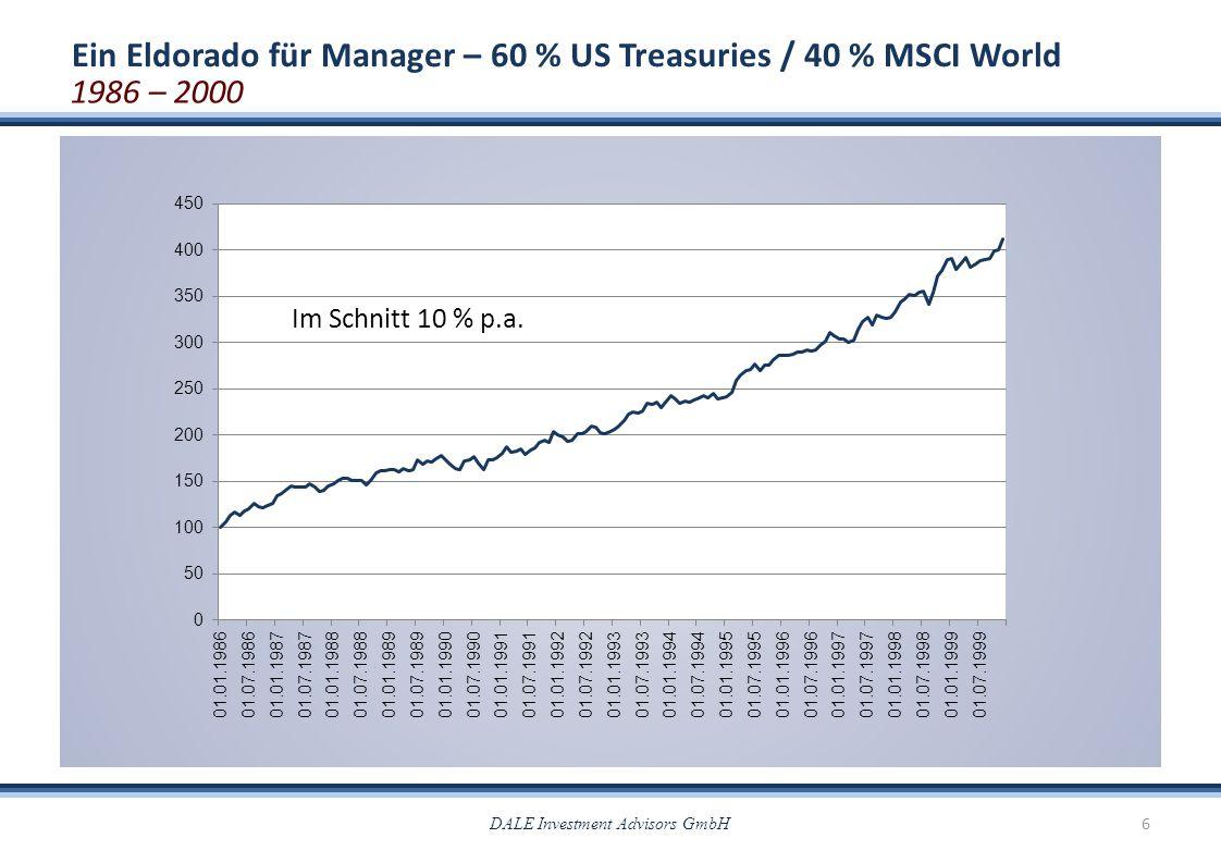 DALE Investment Advisors GmbH6 Ein Eldorado für Manager – 60 % US Treasuries / 40 % MSCI World 1986 – 2000 Im Schnitt 10 % p.a.
