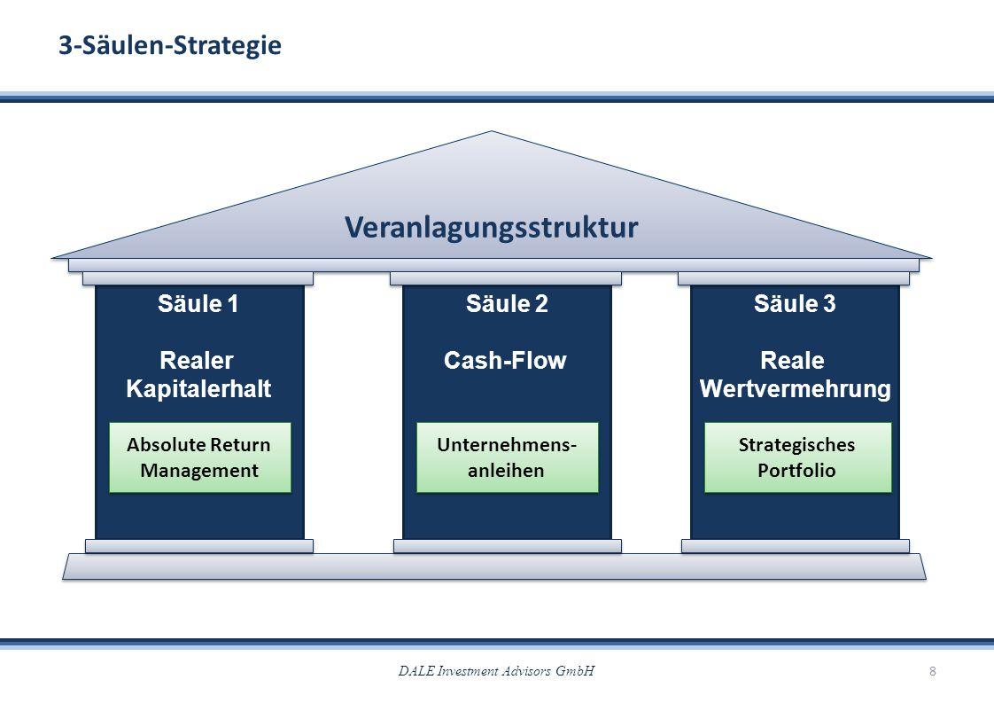 DALE Investment Advisors GmbH8 3-Säulen-Strategie Säule 1 Realer Kapitalerhalt Säule 2 Cash-Flow Säule 3 Reale Wertvermehrung Veranlagungsstruktur Abs