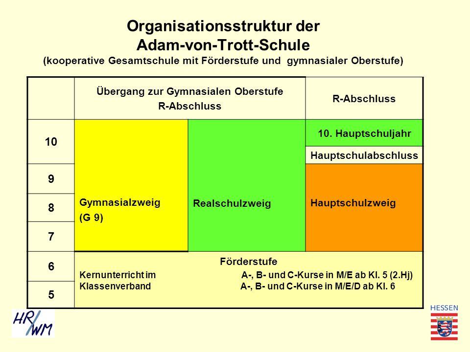 5 Organisationsstruktur der Adam-von-Trott-Schule (kooperative Gesamtschule mit Förderstufe und gymnasialer Oberstufe) Übergang zur Gymnasialen Oberst