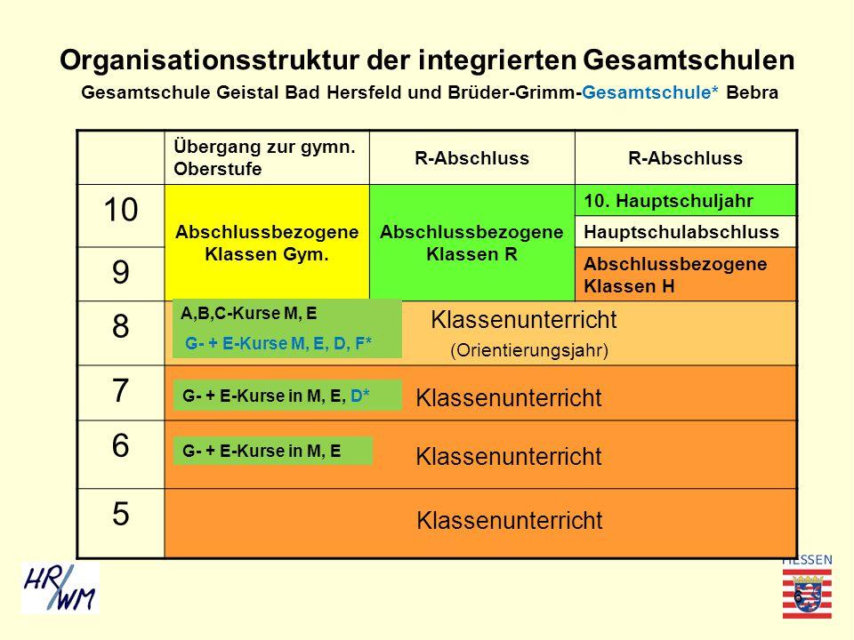 6 Organisationsstruktur der integrierten Gesamtschulen Gesamtschule Geistal Bad Hersfeld und Brüder-Grimm-Gesamtschule* Bebra Übergang zur gymn. Obers