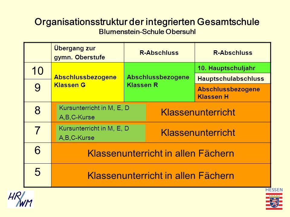 7 Organisationsstruktur der integrierten Gesamtschule Blumenstein-Schule Obersuhl Übergang zur gymn. Oberstufe R-Abschluss 10 Abschlussbezogene Klasse