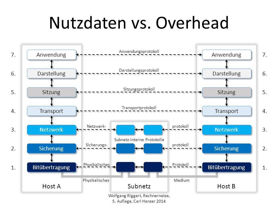 Wolfgang Riggert, Rechnernetze, 5. Auflage, Carl Hanser 2014 Subnetz Host BHost A Nutzdaten vs. Overhead Anwendung Sitzung Darstellung Transport Netzw