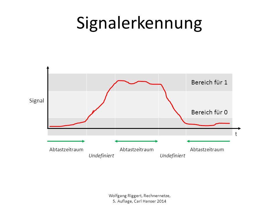 Wolfgang Riggert, Rechnernetze, 5. Auflage, Carl Hanser 2014 Signalerkennung Bereich für 1 Bereich für 0 Abtastzeitraum Undefiniert Signal t