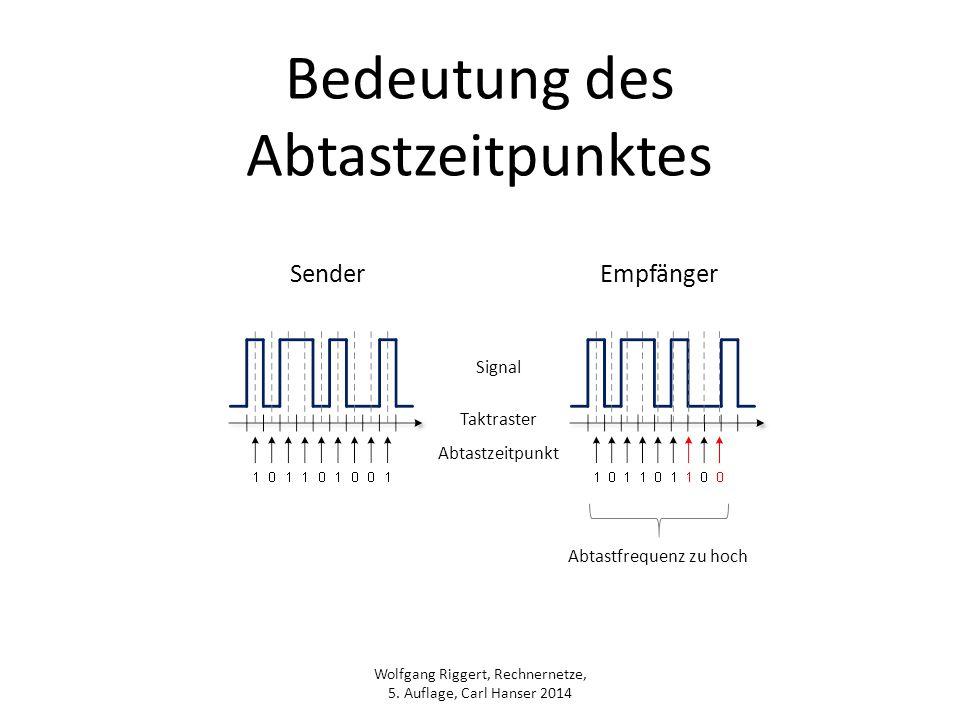 Wolfgang Riggert, Rechnernetze, 5. Auflage, Carl Hanser 2014 Bedeutung des Abtastzeitpunktes Signal Taktraster Abtastzeitpunkt Abtastfrequenz zu hoch