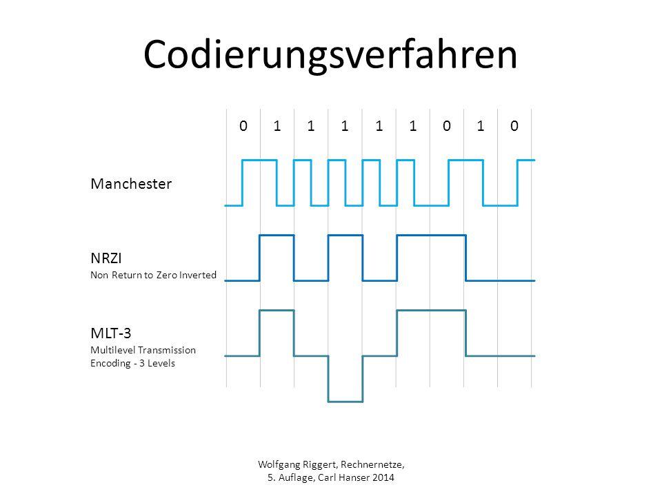 Wolfgang Riggert, Rechnernetze, 5. Auflage, Carl Hanser 2014 Codierungsverfahren 011111010 Manchester NRZI Non Return to Zero Inverted MLT-3 Multileve