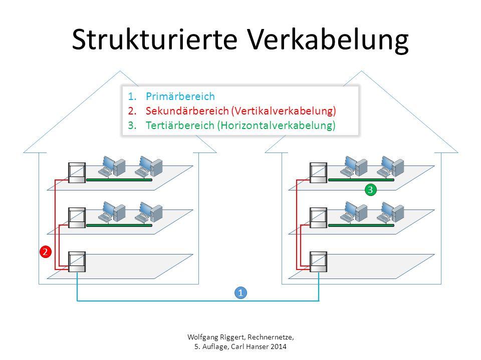 Wolfgang Riggert, Rechnernetze, 5. Auflage, Carl Hanser 2014 Strukturierte Verkabelung 1.Primärbereich 2.Sekundärbereich (Vertikalverkabelung) 3.Terti
