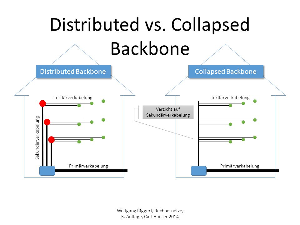 Wolfgang Riggert, Rechnernetze, 5. Auflage, Carl Hanser 2014 Distributed vs. Collapsed Backbone Distributed Backbone Collapsed Backbone Tertiärverkabe