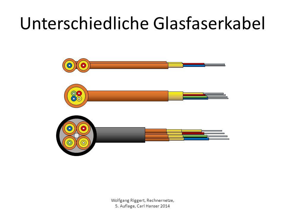 Wolfgang Riggert, Rechnernetze, 5. Auflage, Carl Hanser 2014 Unterschiedliche Glasfaserkabel