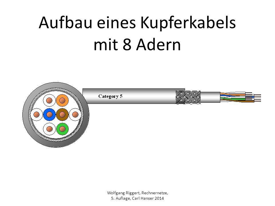 Wolfgang Riggert, Rechnernetze, 5. Auflage, Carl Hanser 2014 Aufbau eines Kupferkabels mit 8 Adern