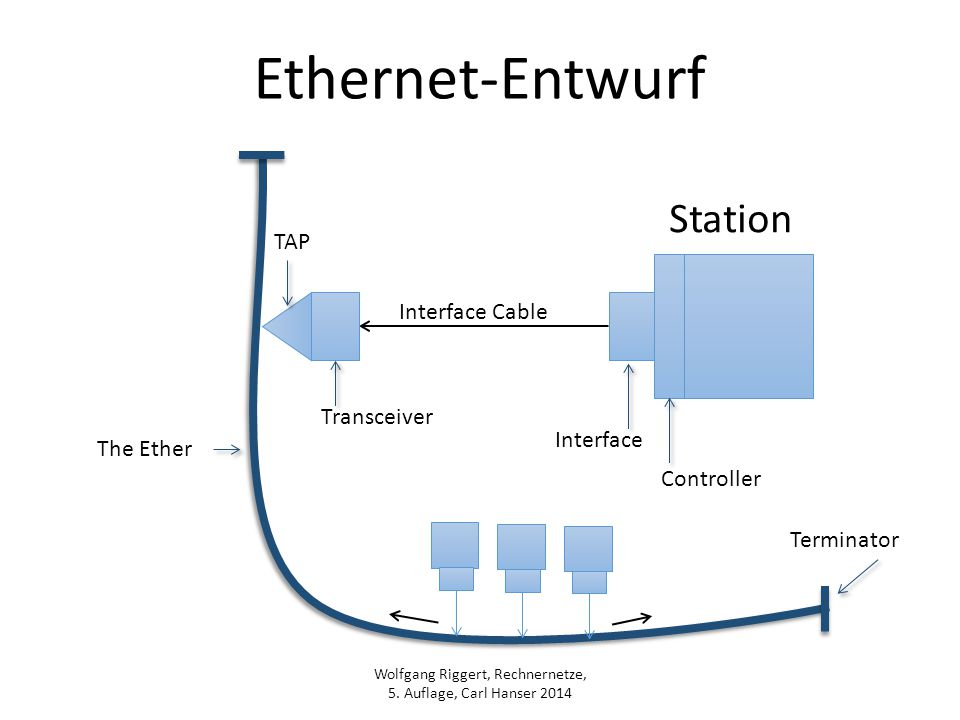 Wolfgang Riggert, Rechnernetze, 5. Auflage, Carl Hanser 2014 Ethernet-Entwurf Transceiver TAP Interface Cable Interface Controller Station Terminator