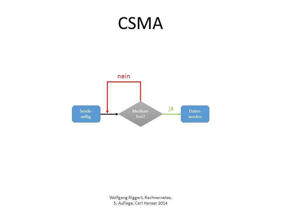 Wolfgang Riggert, Rechnernetze, 5. Auflage, Carl Hanser 2014 CSMA Sende- willig Medium frei? Daten senden ja nein
