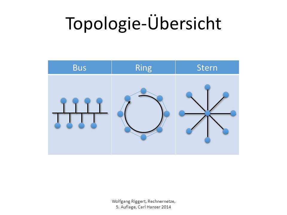 Wolfgang Riggert, Rechnernetze, 5. Auflage, Carl Hanser 2014 Topologie-Übersicht BusRingStern