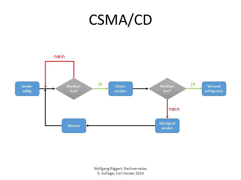 Wolfgang Riggert, Rechnernetze, 5. Auflage, Carl Hanser 2014 CSMA/CD Sende- willig Medium frei? Daten senden nein Störsignal senden Medium frei? Versa